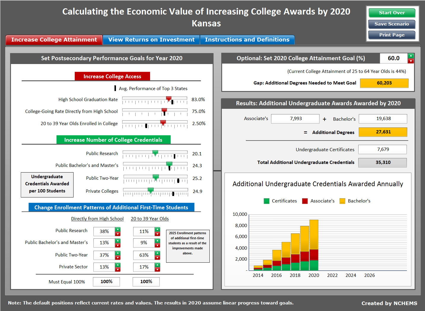 Screen Capture of National Center for Higher Education Management Systems tool